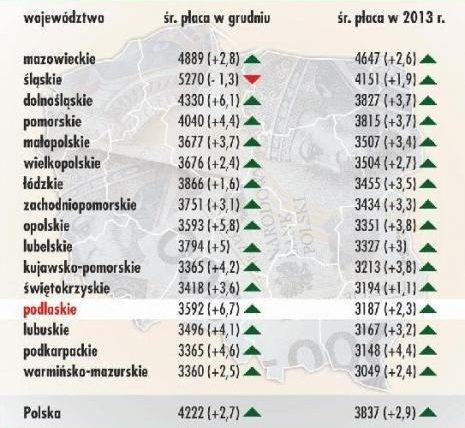 Средняя зарплата в воеводствах Польши 2013