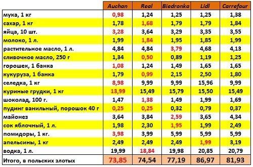Сравнение цен в магазинах Белостока