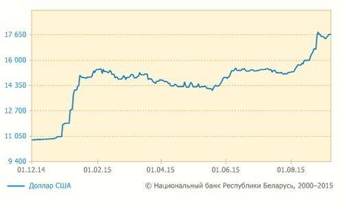 Курс доллара США к белорусскому рублю