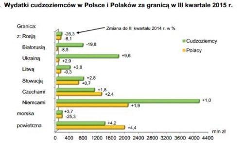 Статистика о покупках иностранцев в Польше