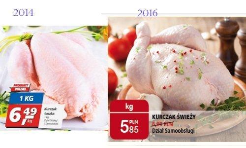 Сравнение цены на куриную тушку