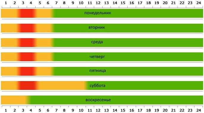 График среднего времени на пересечение границы из Беларуси в Польшу в КПП Берестовица - Бобровники