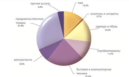 Статистика о покупках в Польше