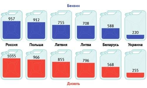 Сколько топлива могут купить на среднюю зарплату белорусы и их соседи.
