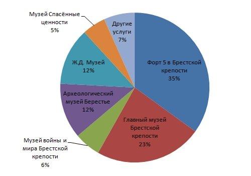Статистика по продажам услуг в Бресте