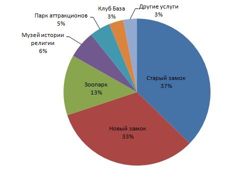 Продажи туруслуг в Гродно
