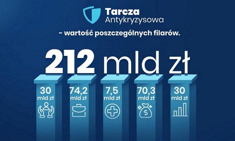 Антикризисные меры в Польше [Tarcza Antykryzysowa]