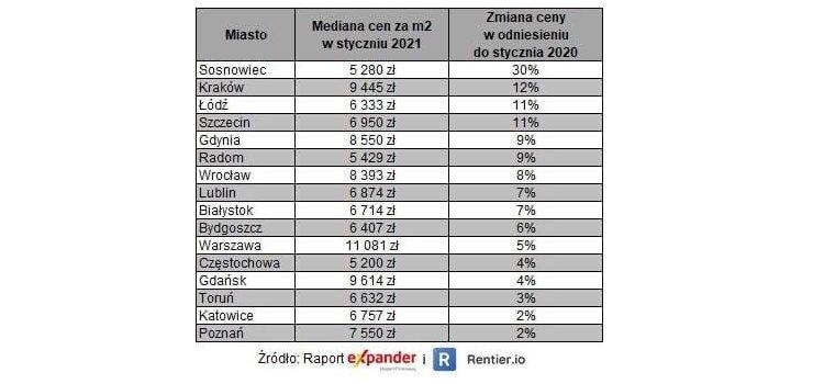 Изменение цен на метр нового жилья в Польше