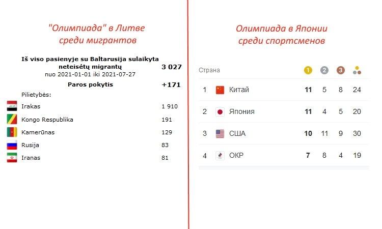 Олимпиада мигрантов в Литве